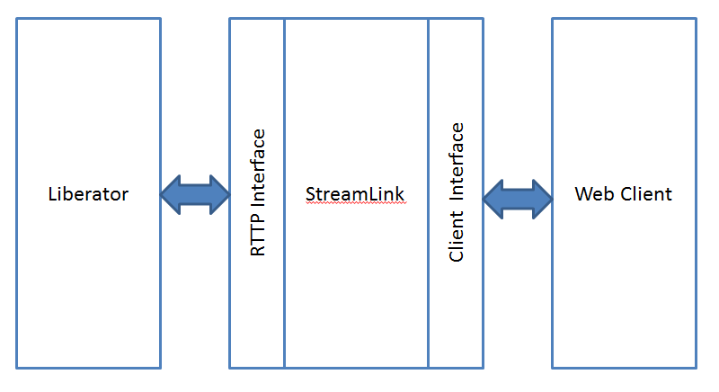 A diagram of the StreamLink Architecture, showing how it connects to client code and the Liberator via a Client Interface and RTTP Interface respectively.