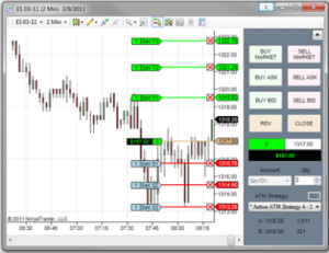 Sell Orders on a Chart Trader