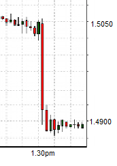 GBPUSD reacts to June NFP