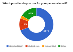 Which email service do you use?