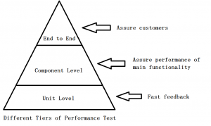 level of performance of employees